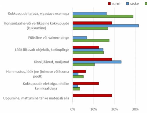 Registreeritud tööõnnetused 2015